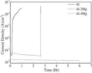 Changes in current as a function of time after applying −550mVSCE to Al-xMg alloys in a 0.1M Na2SO4+0.01M NaCl solution.