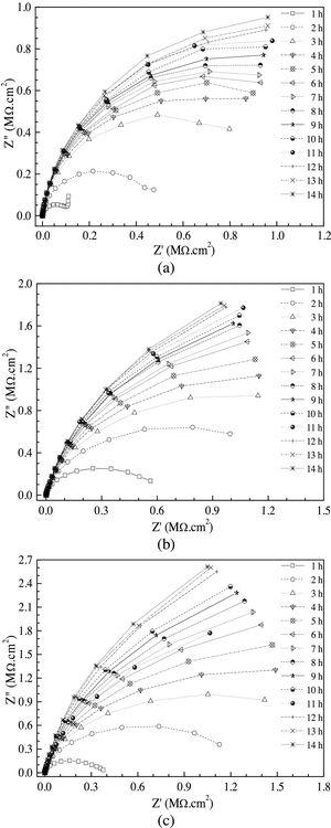 Nyquist plots of (a) pure Al, (b) Al-2Mg and (c) Al-4Mg alloys in a 0.1M Na2SO4+0.01M NaCl solution.