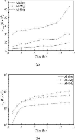 Effects of Mg on the film and charge transfer resistances of Al-xMg alloys in a 0.1M Na2SO4+0.01M NaCl solution.
