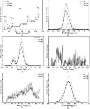 XPS peak analysis of the surface products of the alloys: (a) survey scan spectra and narrow scan spectra of (b) Al, (c) Mg, (d) S, (e) Cl, and (e) O.