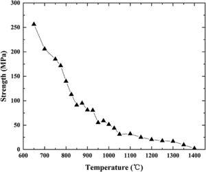 Tensile strength at different temperatures.