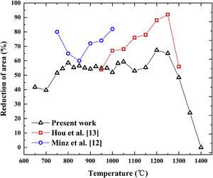 Hot ductility curves of experiment and previous studies.