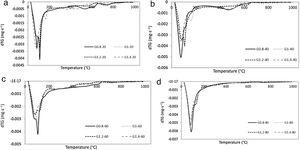 a–d). Differential thermogravimetry curves of geopolymers cured at 20°C, 40°C, 60°C, and 80°C, respectively.