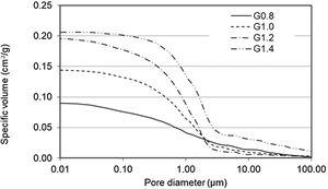 Cumulative pore size distribution curves of studied geopolymers cured at ambient temperature.