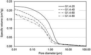 Influence of elevated curing temperature on cumulative pore size distribution curves of G1.4.