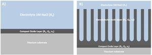 Schematic representation of the oxide layer. A) Native oxide layer. B) Nanotubular.