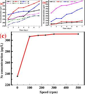 (a) Effect of pulp density on the extraction of Sc(III); (b) Effect of leaching temperature on the extraction of Sc(III); (c) Effect of stirring speed on the extraction of Sc(III).