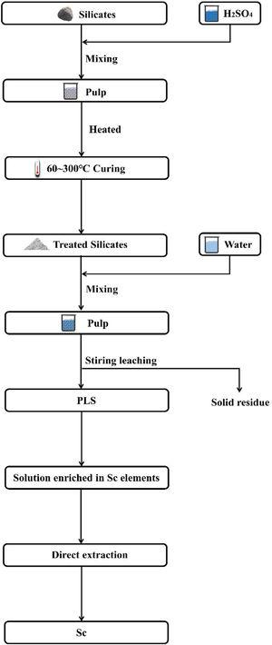 Flowsheet of leaching of rare element Sc from silicates by sulfuric acid curing.