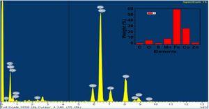 EDAX spectrum of nanocomposites with 3% ZnS and the inset shows the weight % of different elements in the nanocomposites.