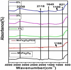 FITR spectra of MnFe2O4, MnFe2O4/PEG nanocomposites at different concentration of ZnS (1%, 3%, 5%).