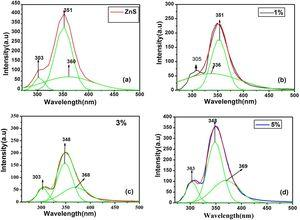 Gaussian fitting PL spectra of (a) pure ZnS (b) 1% (ZnS) (c) 3% (ZnS) (d) 5% (ZnS) of MnFe2O4 nanocomposites.