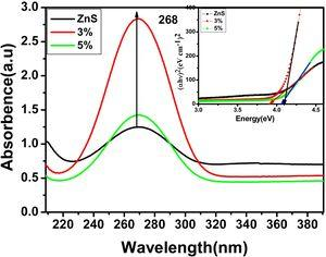 UV-Vis spectra of (a) ZnS (b) 3% and (c) 5% of ZnS in nanocomposites.