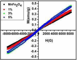 M-H curve of pure MnFe2O4,1%, 3% and 5% of ZnS in nanocomposites.