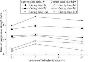 Compressive strength of cement tailings test blocks after curing different time.