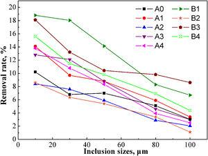Removal rates of inclusions with different sizes by wall adsorption under different projects.