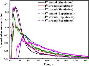 Comparison of RTD curves between experiments and simulations under A0.