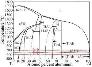 Binary phase diagram of Al-Ti system [8].