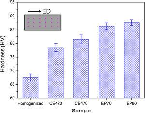 Vickers hardness of the homogenized and extruded samples.
