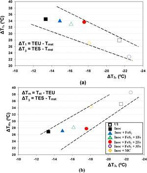 Relationship between the solidification undercooling at the end of solidification (ΔT3) and the undercooling in the first part of eutectic reaction, expressed by ΔT1 (a) and ΔTm (b) parameters.