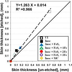 Skin thickness for etched [metal matrix] and un-etched [graphite phase] measurement.