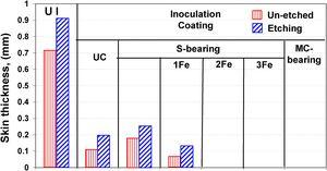 Skin (graphite degenerated surface layer) thickness of un-inoculated (UI) and inoculated ductile iron [un-coated (UC) and coated ceramic mould (S or carbonic material-MC bearing coating)] [Fe-number of iron powder layers applied to S-bearing coating] [un-etched].