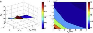 """(a) 3D and (b) contour plots for the effects of """"Em"""" and """"ϕp"""" parameters on nanocomposite modulus at ϕf=0.01, R=10nm, t=10nm, Eid=200GPa, EiN=1500GPa and EN=2000GPa."""