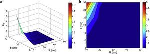 """The dependence of predicted modulus on """"R"""" and """"t"""" parameters at average levels of ϕf=0.01, Em=2GPa, l=10μm, Eid=200GPa, EiN=1500GPa and EN=2000GPa: (a) 3D and (b) contour plans."""