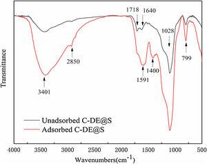 FT-IR spectra of unadsorbed and adsorbed of C-DE@S nanocomposite.