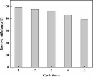 Reusability of C-DE@S nanocomposite for Cr (VI) adsorption.
