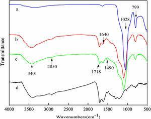 FT-IR spectra of DE (a), DE@S nanocomposite (b), C-DE@S nanocomposite (c) and S material (d).