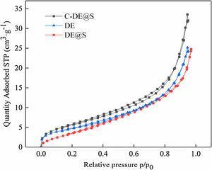 Nitrogen adsorption–desorption isotherms of DE, DE@S and C-DE@S samples.
