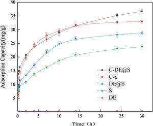Adsorption rate curves of Cr(Ⅵ) on DE, S, C–S, DE@S and C-DE@S nanocomposite.