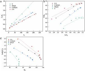 Langmuir (a), Freundlich (b) and Elovich (c) isotherms for Cr (VI) by the S, C–S, DE@S and C-DE@S nanocomposite.