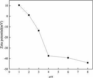 Zeta potential values of C-DE@S nanocomposite at various pH.