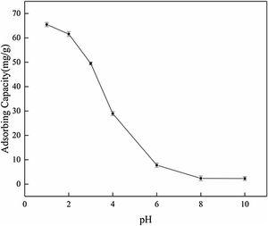 Effect of initial pH on the adsorption capacity of C-DE@S nanocomposite.