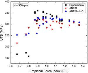 Experimental, ANFIS, and ANFIS-HHO (UTS) values versus EFI.
