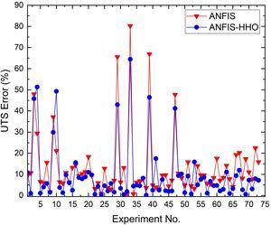 ANFIS error Versus ANFIS-HHO error.