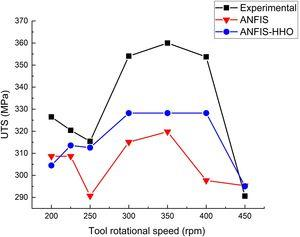 The effect of the rotational speed on UTS.