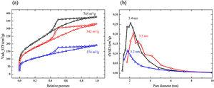 (a) Nitrogen adsorption/desorption isotherms and (b) pore size distributions from adsorption branch for chitosan-silica materials. CS-6 (black), CS-7 (red) and CS-8 (blue).