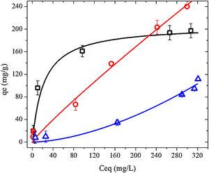 Adsorption isotherms of peptide KR-12 on chitosan-silica materials at pH 8, 22°C for 2h. CS-6 (black), CS-7 (red) and CS-8 (blue).