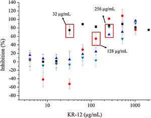 Growth inhibition assays for free KR-12 and KR-12 loaded in CS-Y materials. Free KR-12 (black), CS-6 (red), CS-7 (blue) and CS-8 (green).
