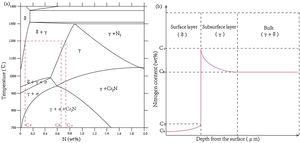 (a) Schematic phase diagram in Fe–Cr–Mn–Mo–N system [30] and (b) schematic nitrogen content profile in the multi-layer at 1200°C.