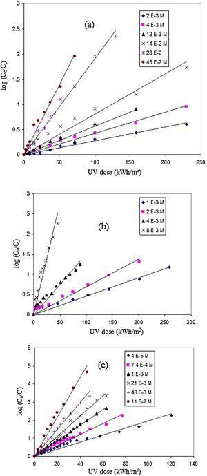Change of log (Co/C) with UV dose for degradation of AR8 dye using 0.1 gm of Cu2O@TiO2 with different concentrations of (a) H2O2, (b) S2O82−, and (c) IO4−, respectively.