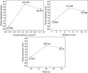 Effect of electrochemical polishing parameters on grain size.
