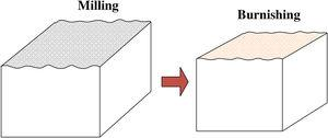 Schematic diagram of milling-burnishing machined surface.