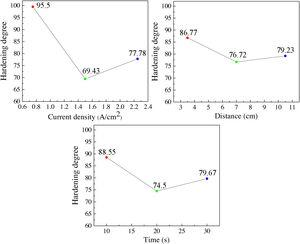 Effect of electrochemical polishing parameters on hardening degree.