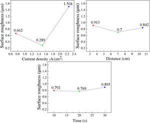 Effect of electrochemical polishing parameters on surface roughness.
