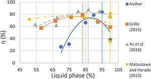 Comparison of efficiency as a function of the percentage of liquid phase.