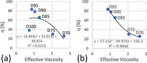 (a) Desulfurization efficiency as a function of effective viscosity; (b) desulfurization efficiency as a function of effective viscosity without slag D100.