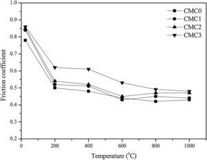 Vibration of friction coefficients of obtained composites with temperature at 10 N and 0.20 m/s.
